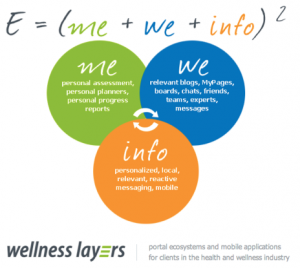 aaa_wellnes-layers-image