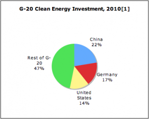 g-20-clean-energy-investment-20102