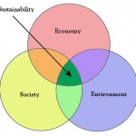 sustainability_venn_diagram